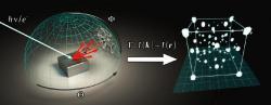 Jak fungují 3D hologramy atomů vmolekule. Kredit: Lühr et al. (2016)., American Chemical Society.