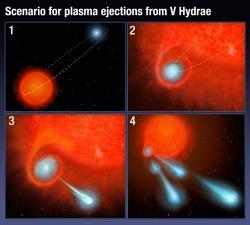 Kompletní scénář odpalování plazmových střel vsystému VHydrae. Kredit: NASA