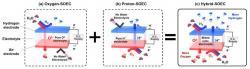 Princip nového pevného elektrolyzéru Hybrid-SOEC. Kredit: UNIST.