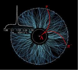 Identifikace částice lambda probíhá pomocí klidové energie určené z hybností a energií jejich produktů rozpadu (zmíněný článek v Nature).