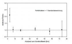 Závislost zvýšení rizika výskytu leukemie u dětí do pěti let v závislosti na vzdálenosti jejich bydliště od elektrárny v kilometrech. V tomto případě jsou vyznačené nejistoty jedno sigma (úroveň spolehlivosti 68 %). (Prezentace Alfreda Kőrbleina)