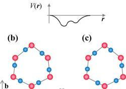 Vodíky (modře) střídají pozice mezi kyslíky (červeně). Kredit Yen & Gao (2015), American Chemical Society.