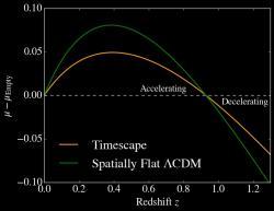"""Porovnání modelů Lambda Cold Dark Matter a Timescape Cosmology vzhledem ksupernovám Ia. Na ose y je """"distance modulus"""", tj. vyjádření vzdálenosti prostřednictvím astronomického systému hvězdné velikosti (magnitudy). Křivka timescape modelu je jen zdánlivá, vtom je ten vtip. Kredit: Lawrence Dam, Asta Heinesen & David Wiltshire."""