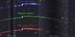 Modře pozorovaný hvězdný proud Palomar 5, zeleně simulovaný proud bez interakce stemnou hmotou, červeně simulovaný proud sprůnikem 2 shluků temné hmoty. Kredit: V. Belokurov, D. Erkal, S.E. Koposov (IoA, Cambridge).