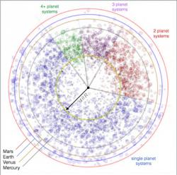 Pozice známých exoplanet, menších než Jupiter, vzhledem ke Sluneční soustavě. Kredit: Batygin & Laughlin, PNAS.