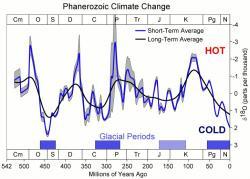 Klima planety Země během posledních 550 milionů let. Kredit: Global Warming Art / Wikipedia Commons.