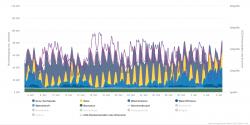 Přehled výroby, spotřeby a emisí oxidu uhličitého za poslední měsíc ukazují, že i v Německu v době ideální pro využití fotovoltaiky je velkou část elektřiny nutno získat z fosilních zdrojů.