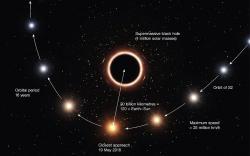 Pohyb hvězdy S0-2 kolem Sgr A*. Kredit: ESO/M. Kornmesser.