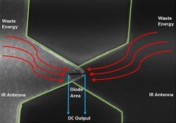 Jak funguje teraherzová nanoanténa. Kredit: Atif Shamim / KAUST.