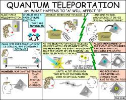 Kvantová teleportace vkostce. Kredit: NASA/JPL-Caltech.