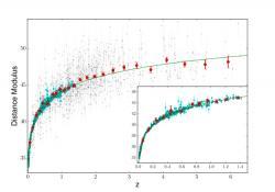 Graf závislosti mezi rudým posuvem a modulem vzdálenosti objektu.