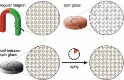 Struktura magnetu, spinového skla a samonavozeného spinového skla. Kredit: Daniel Wegner.