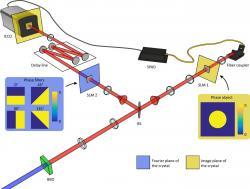 Experiment pro pořízení snímku kvantového entanglementu. Kredit: Moreau et al. (2019), Science Advances.