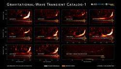 Katalog detekovaných gravitačních vln. Kredit: LIGO Scientific Collaboration and Virgo Collaboration/Georgia Tech/S. Ghonge & K. Jani.