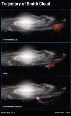 Trajektorie Smithova oblaku. Kredit: NASA & ESA.