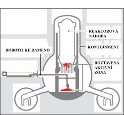 Schéma návrhu prací při likvidaci zničené aktivní zóny uvnitř kontejnmentu (zdroj TEPCO).