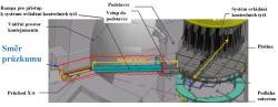 Schéma připravované cesty pro robota, který má prozkoumat vnitřní prostory kontejnmentu druhého bloku (zdroj TEPCO).