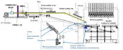 Schéma zařízení a průběhu průzkumu nitra kontejnmentu druhého bloku (zdroj Toshiba, IRID).