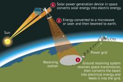 Orbitální solární elektrárna. Kredit: Jamie Brown.
