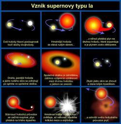 Scénář supernovy Ia. Kredit: NASA & ESA / Wikimedia Commons.