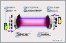 Schéma systému pro bezdrátový přenos energie. Kredit: PowerLight Technologies.