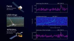 Detekce srážky neutronových hvězd GW170817 voblasti gravitačních vln a gama záření. Kredit: LIGO/Virgo; Fermi; INTEGRAL; NASA/DOE; NSF; EGO; ESA.