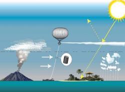 Sluneční inženýrství skosmickou čočkou. Kredit: Mikael Häggström / Wikimedia Commons.