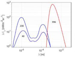 Srovnání výkonu vyzařovaného v různých oblastech spektra galaxiemi (modrá čára) a reliktním zářením (červená čára). Celkový výkon vyzářený výkon galaxií je pro dolní odhad 40 nW/(m2sr) a horní odhad 200 nW/(m2sr). Převzato z článku V. Vavryčuka.