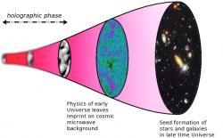 Vývoj holografického vesmíru. Kredit: Paul McFadden.