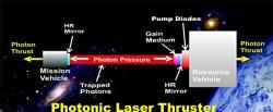 Technologie laserové fotonického pohonu. Kredit: Y.K. Bae Corp.