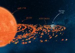Binární systém sneutronovou hvězdou Swift J0243.6+6124. Kredit: ICRAR/University of Amsterdam.