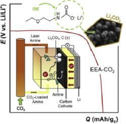 Schéma Li-CO2 baterie. Kredit: Khurram et al. (2018), Joule.