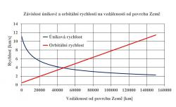 Úhlová rychlost celého vesmírného výtahu je stejná, tím je dána i změna velikosti orbitální rychlosti na vzdálenosti dané části od povrchu Země. V grafu je závislost orbitální a také únikové rychlosti z daného místa na vzdálenosti od povrchu Země.
