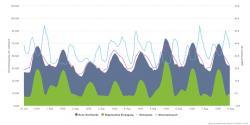 V minulém roce se v srpnu cena elektřiny na Německé burze mezi 20 až 40 EUR/MWh (zdroj AGORA).