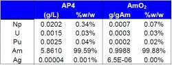 V průběhu separace se získá americium v roztoku (AP4), pro využití se musí převést do pevné formy peletek z oxidu americia (AmO2.) Z tabulky je vidět, že se úspěšně podařilo dosáhnout velmi vysoké čistoty americia.(Zdroj Keith Stephenson, ESA).