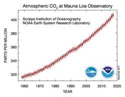 Vývoj množství oxidu uhličitého v atmosféře ukazuje velice rychlý růst způsobený jeho antropogenními zdroji. Vtomto roce byla dosažena hodnota 405 ppm. (Zdroj NOAA).