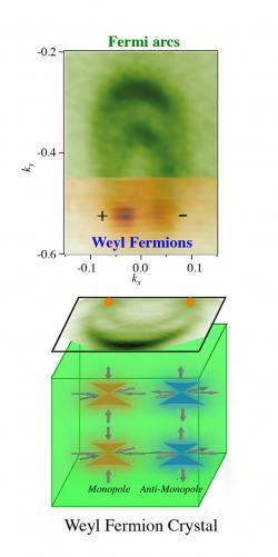 Weylův fermion v krystalu. Kredit: Su-Yang Xu & M. Zahid Hasan / Princeton Department of Physics