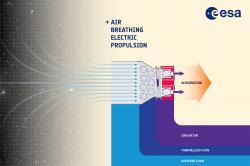 Schéma elektrického pohonu nasávajícího vzduch. Kredit: ESA/A. DiGiacomo.