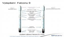 Rozdíly mezi raketami Falcon 9 v1.1 a Falcon 9 v1.2. Zdroj: http://i.imgur.com/ Překlad: Autor