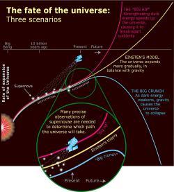 Osudy vesmíru. Kredit: Hubblesite.org / Ismael Pérez Fernández.