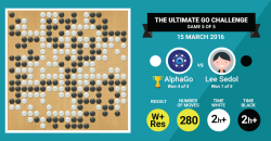 AlphaGo poráží Lee Sedola. Kredit: Google.