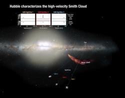 jak proměřit Smithův oblak. Kredit: NASA.