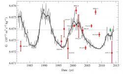 Naměřené hodnoty velkého G vynesené do slunečního cyklu. Kredit: J. D. Anderson, et al. (2015) EPLA.