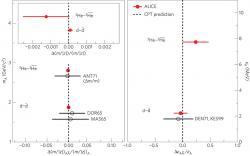 Nalevo jsou výsledky určení relativního rozdílu poměru hmotnosti a náboje jádra a antijádra. Červeně jsou nové hodnoty získané experimentem ALICE, černě pak dřívější měření hmotnosti jader a antijader. Napravo pak jsou relativní rozdíly velikosti vazebné energie. (Zdroj citovaný článek v Nature)