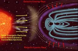 Zdroje kosmického záření. Kredit: NASA / JPL-Caltech / SwRI.