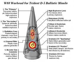 Termojaderná hlavice W88 pro střely Trident D-5 se silou exploze 475 kilotun. Kredit: Dan Stober & Ian Hoffman / Wikimedia Commons.