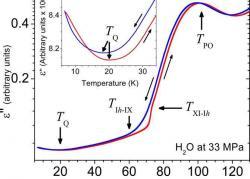 Zjednodušeně řečeno, pohyb nábojů vledu se zvyšuje za teploty 20 Ka nižší. Kredit: Yen & Gao (2015), American Chemical Society.