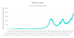 Aktivní případy (počet infikovaných) Česká republika. Zdroj: Worldometer.