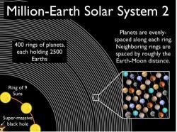 Supermasivní černá díra a milion zemí. Kredit: PlanetPlanet.