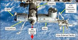 Čeští fyzikové se podílejí i na dozimetrických měřeních v evropském modulu Columbus, jehož umístění je vidět na schématu ISS (zdroj NASA).